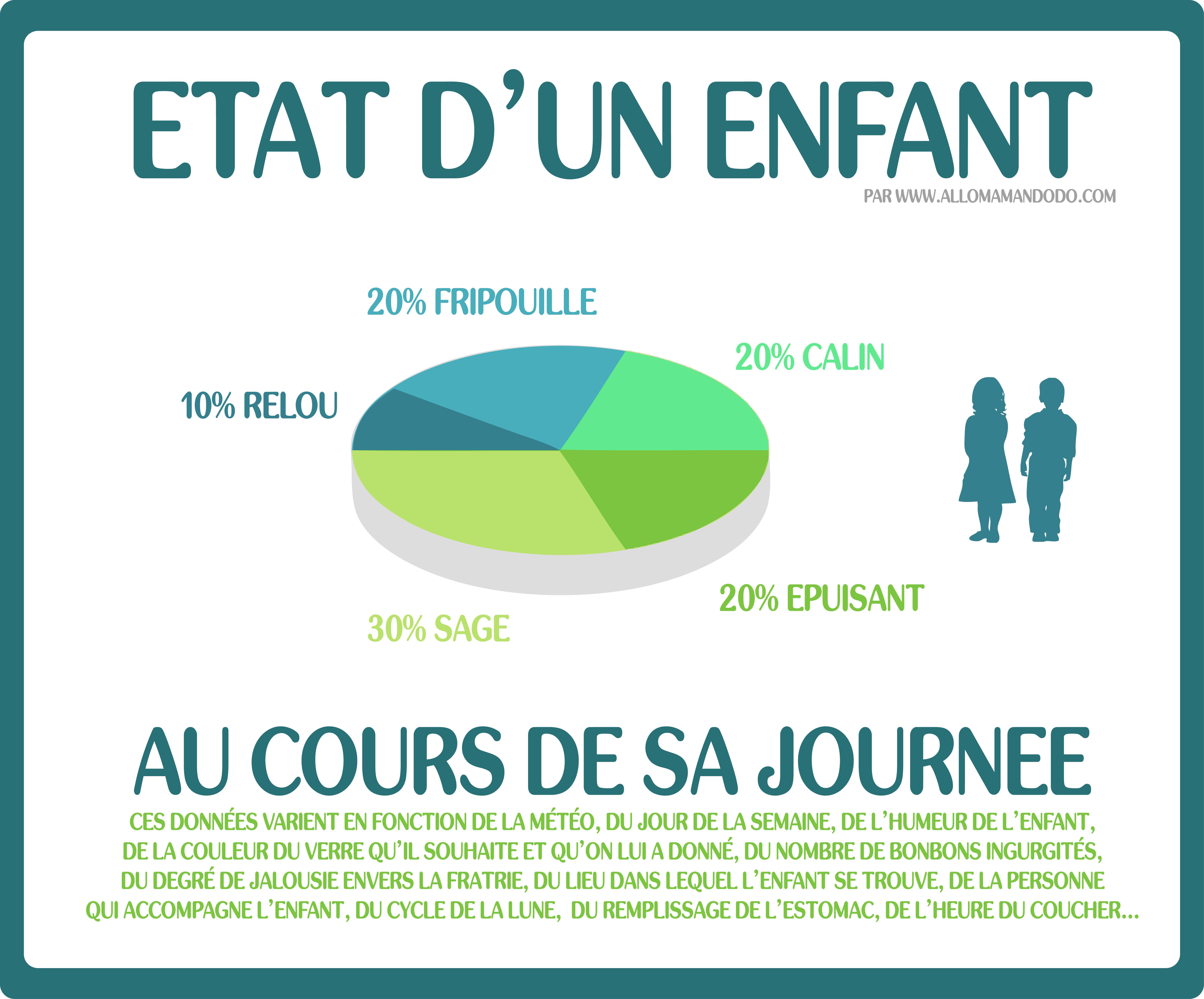 ETAT D'UN ENFANT AU COURS DE SA JOURNEE